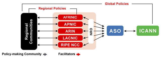 Global Policies Development Process