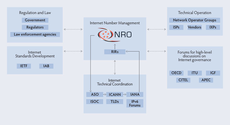 Diagram with NRO and other organisations